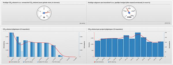 Monitor KPI's
